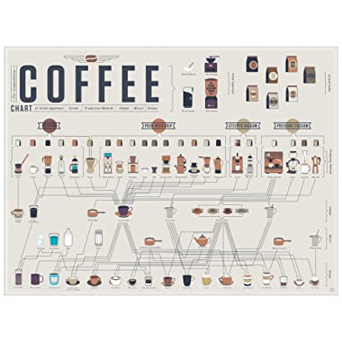 Pop Chart The Compendious Coffee Chart Poster Print, 24  x 18 , Multicolored