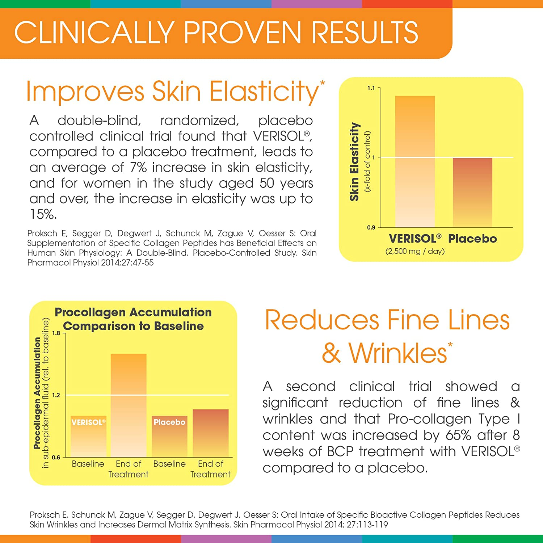 Amazon.com: Sparkle Skin Boost Plus Verisol Collagen Peptides Protein Powder Vitamin C No Flavor Supplement Drink, 7.7oz (Apple Ginger): Health & Personal ...