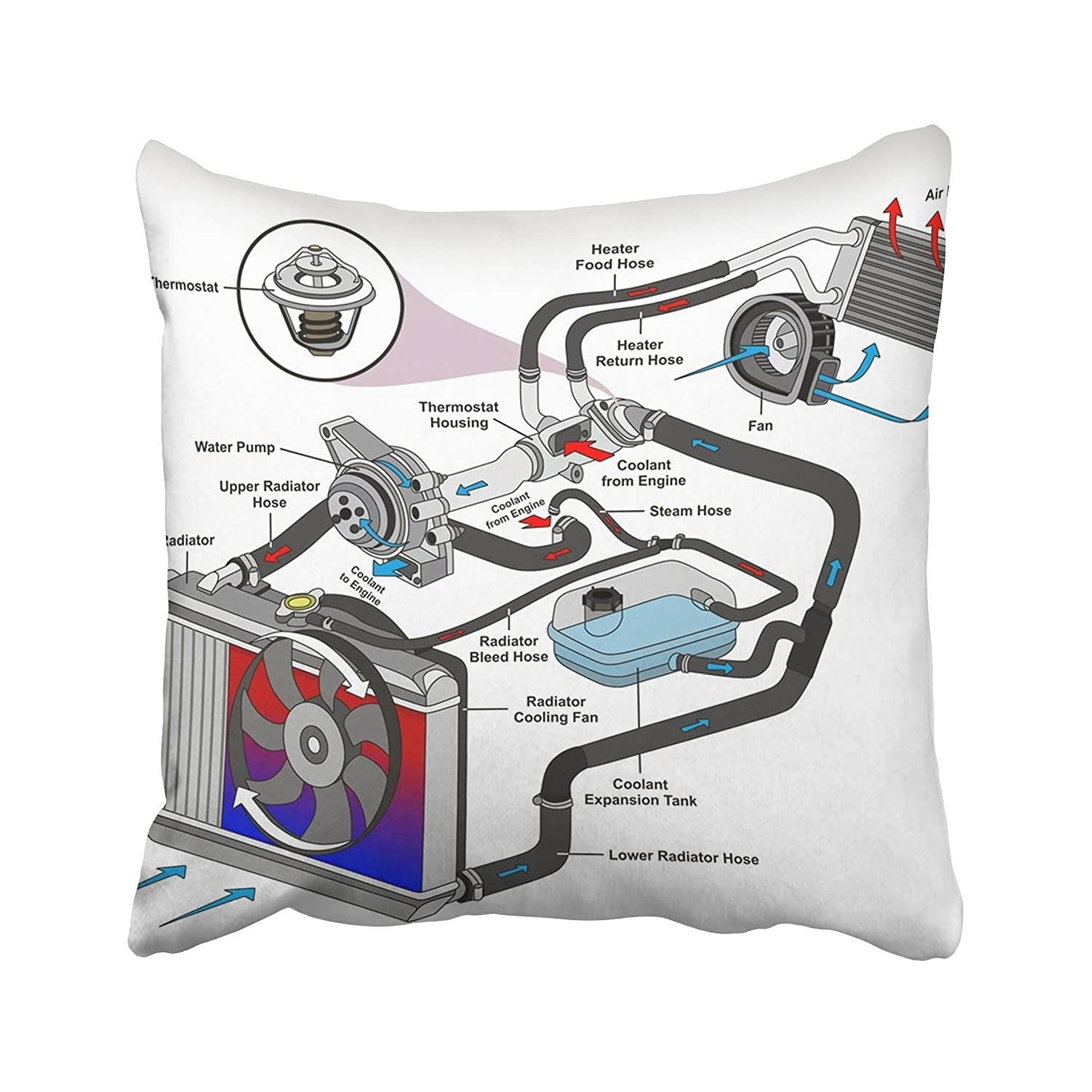 Emvency Automotive Cooling System Infographic Diagram Coolant Engine Showing Process And All Parts Radiator Hoses Flow Throw Pillow Cover Covers 18x18