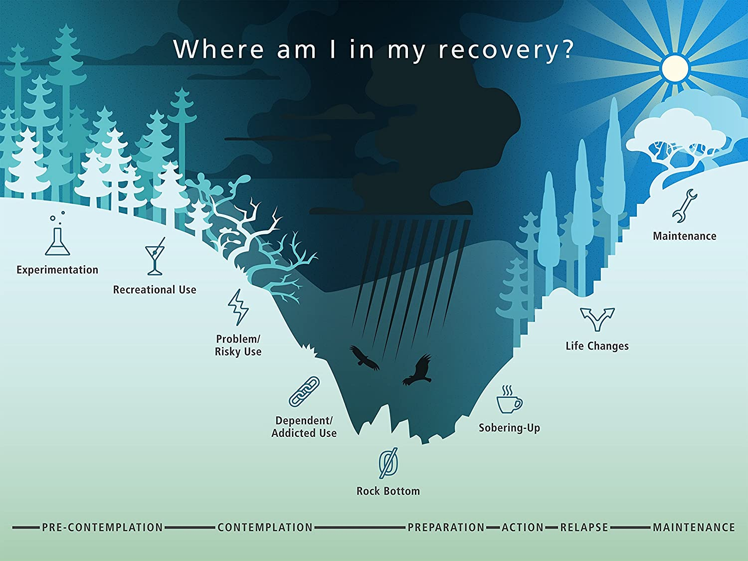 Addiction/Recovery Poster