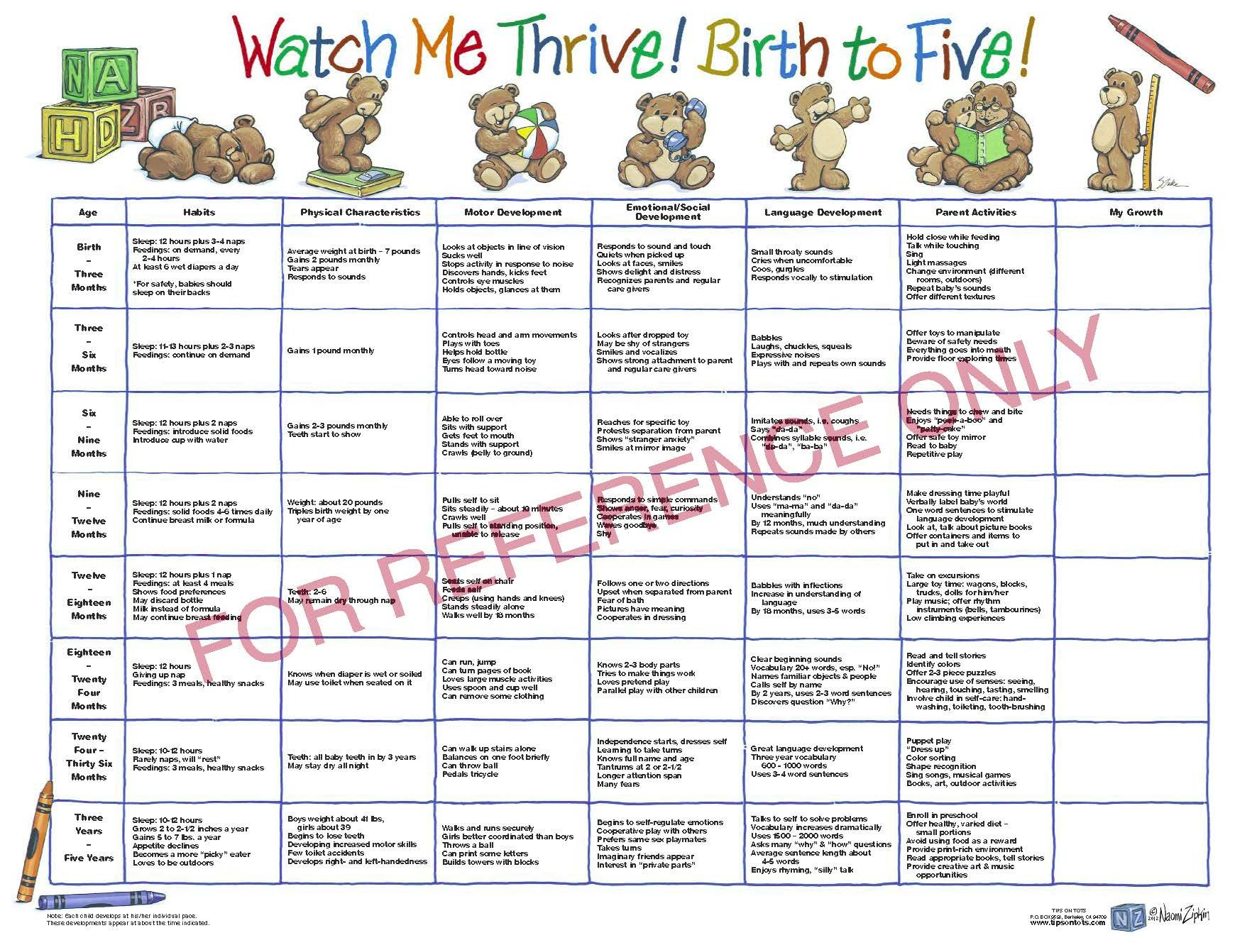 Early childhood growth development chart watch me thrive early childhood growth development chart watch me thrive birth to five charts english tips on tots 0861324000226 amazon books nvjuhfo Gallery