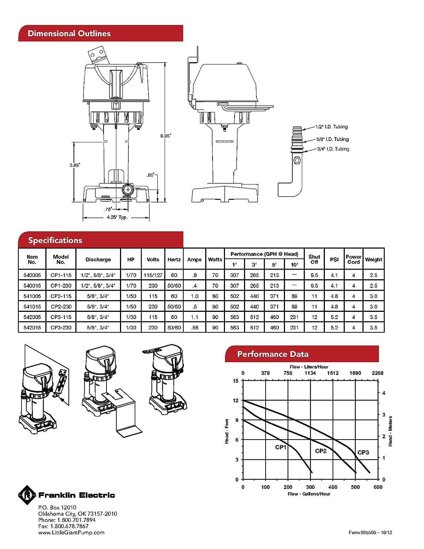 Little Giant 540015 CP1-230 230 Volt 307 GPH Evaporative Cooler Pump