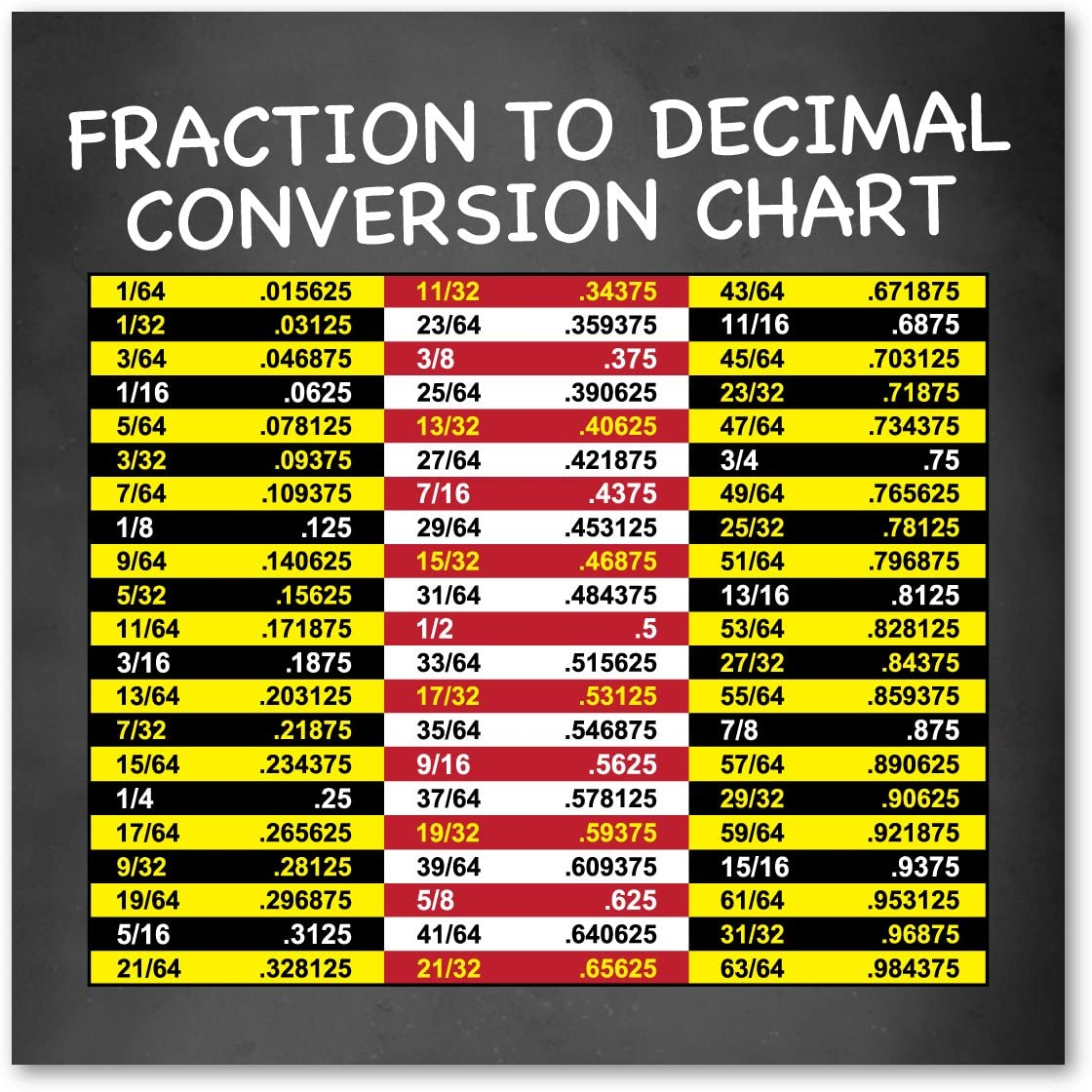 Amazon Com Fraction To Decimal Conversion Chart Indoor Magnet Kitchen Dining