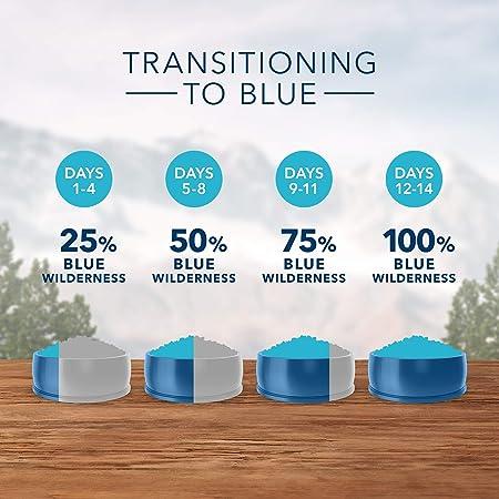 Amazon.com: Blue Buffalo Wilderness High Protein Grain Free ...
