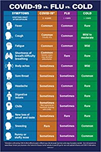 Cold vs. Flu vs. Coronavirus Poster - Cold Flu COVID-19 Signs Chart - Coronavirus Sign - Covid-19 Poster - Stop the Spread of Germs Sign - Coronavirus Symptoms Chart - Non-Laminated, 12 x 18 in. (1)