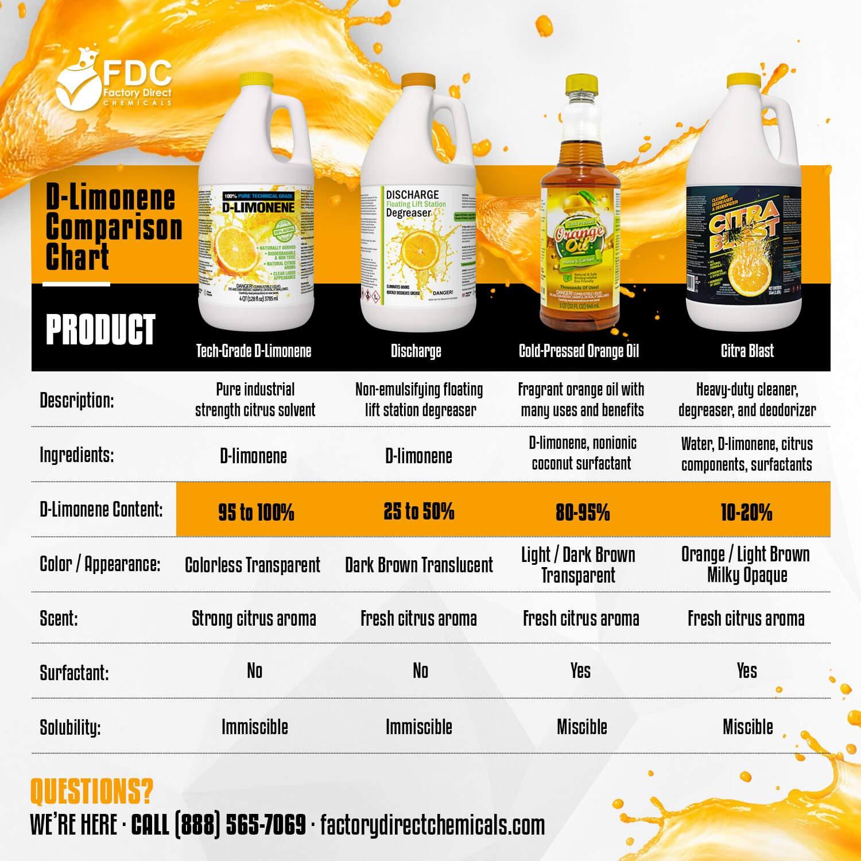 All Natural Orange Citrus D-Limonene Cleaner Degreaser & Deodorizer (5, Gallon) by FDC (Image #7)