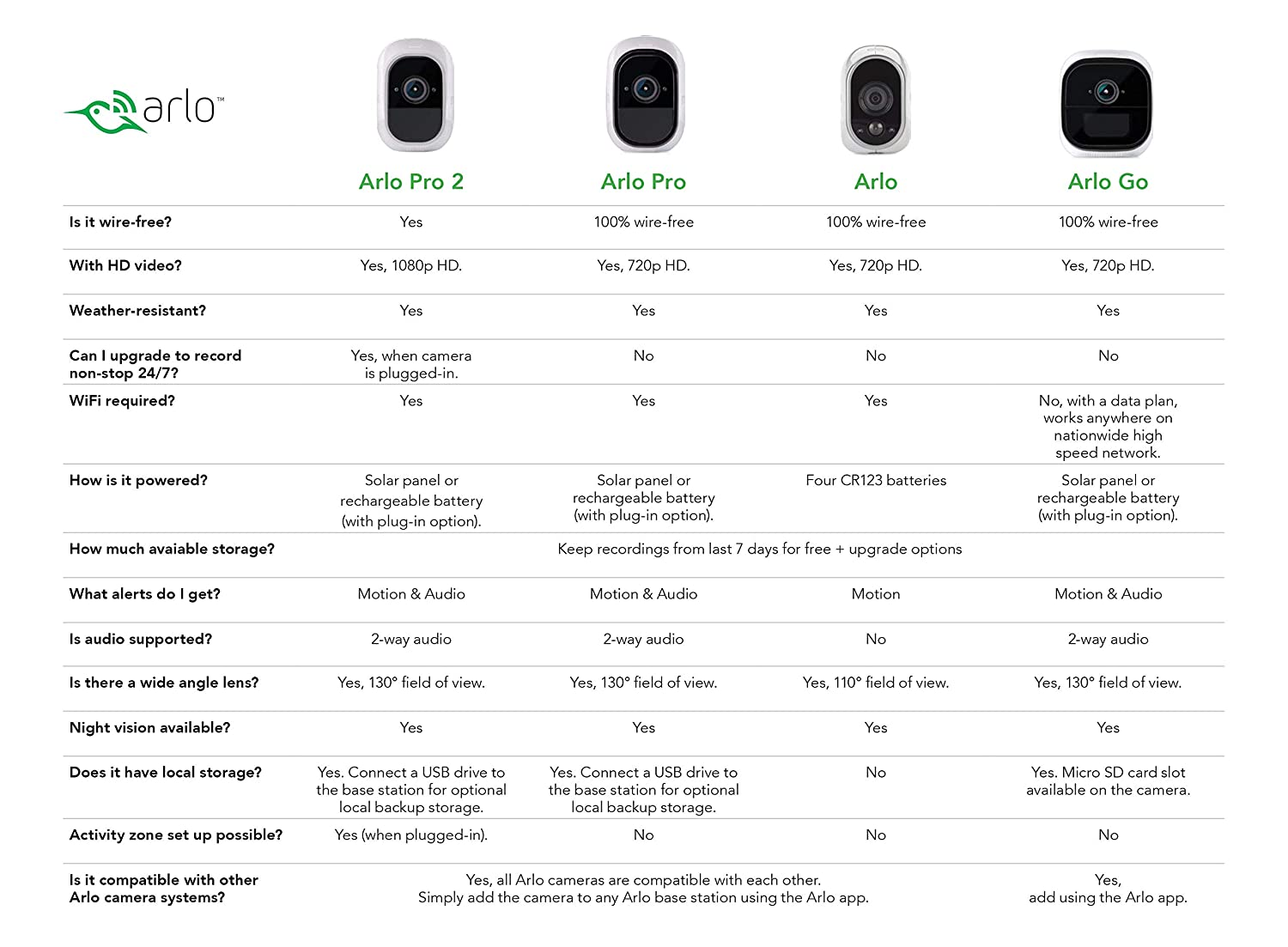 Arlo Pro Wireless Home Security Camera System With Wiring House For Sound Siren Rechargeable Night Vision Indoor Outdoor Hd Video 2 Way Audio