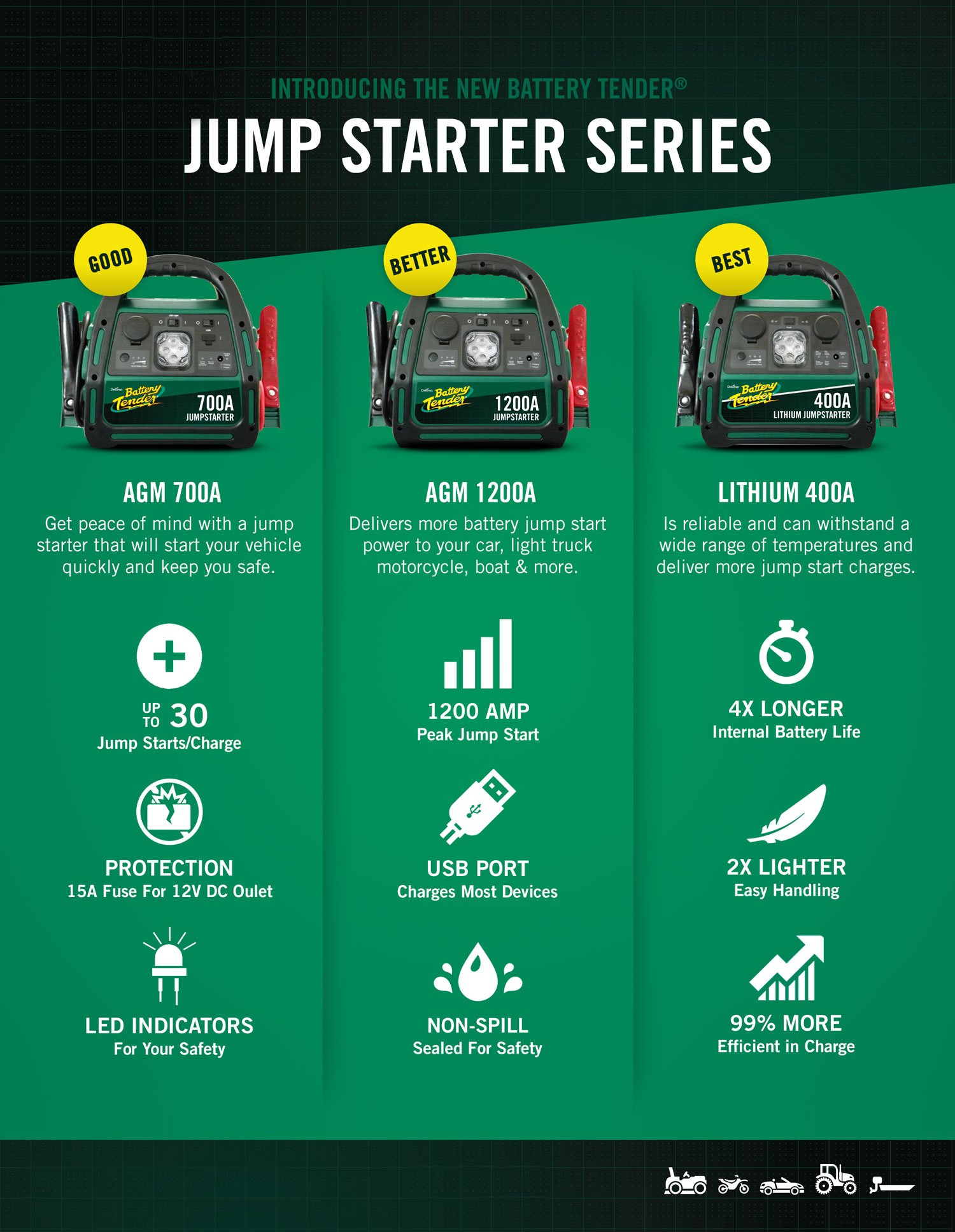 Battery Tender 1200 Peak Amp AGM Car Jump Starter with 2100A USB Ports to Charge Mobile Devices and 12V DC socket to Power Other Accessories by Battery Tender (Image #3)