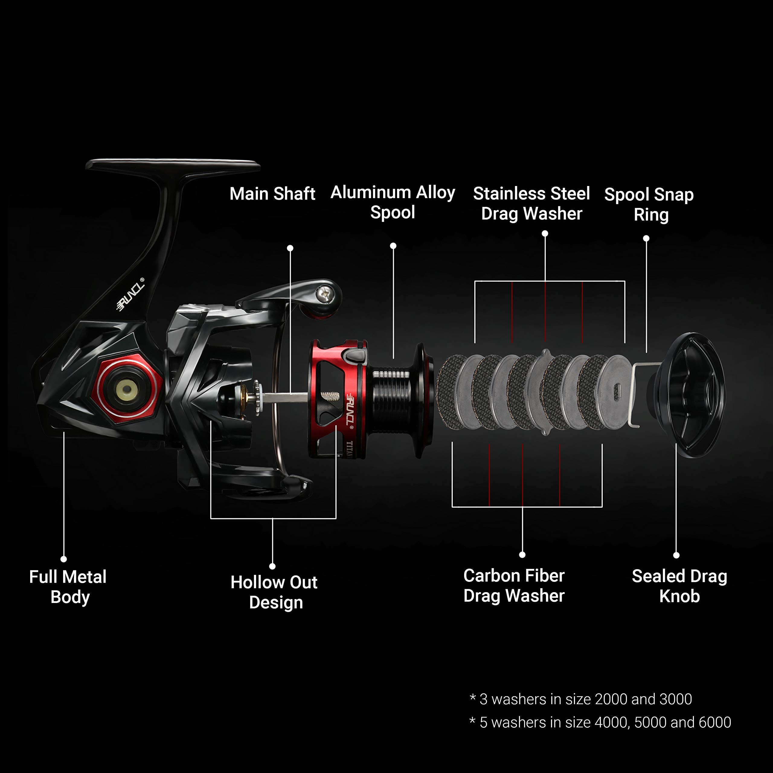 RUNCL Spinning Reel Titan I, Fishing Reel with Full Metal Body, Max Drag 44LB, 5 Carbon Fiber Drag Washers, 9+1 Stainless Steel Shielded Bearings, Hollow Out Rotor for Saltwater and Freshwater (4000) by RUNCL (Image #3)