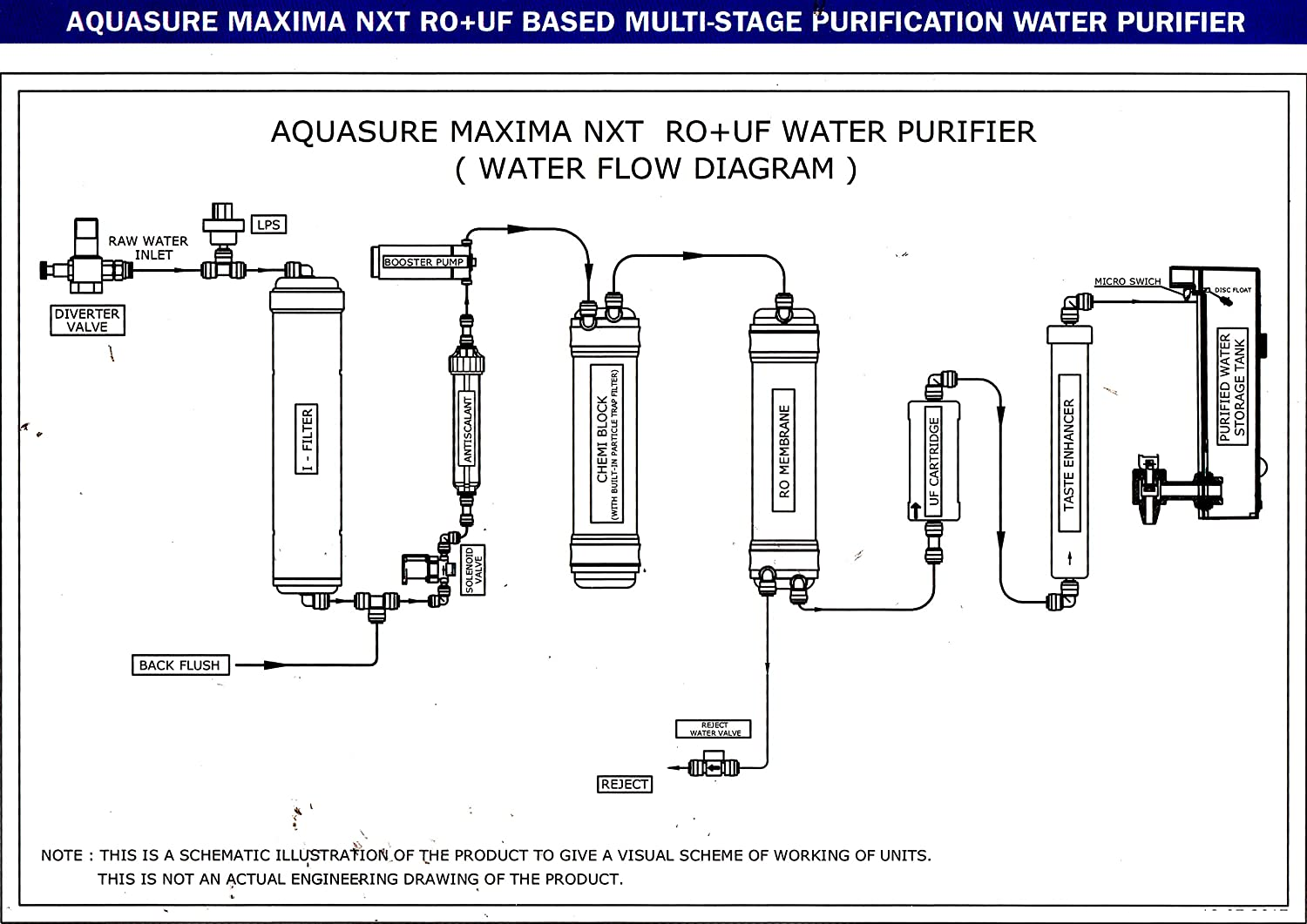 R O Water Purifier Circuit Diagram - All Wiring Diagram Water Flow Reverse Osmosis Schematic Diagram on