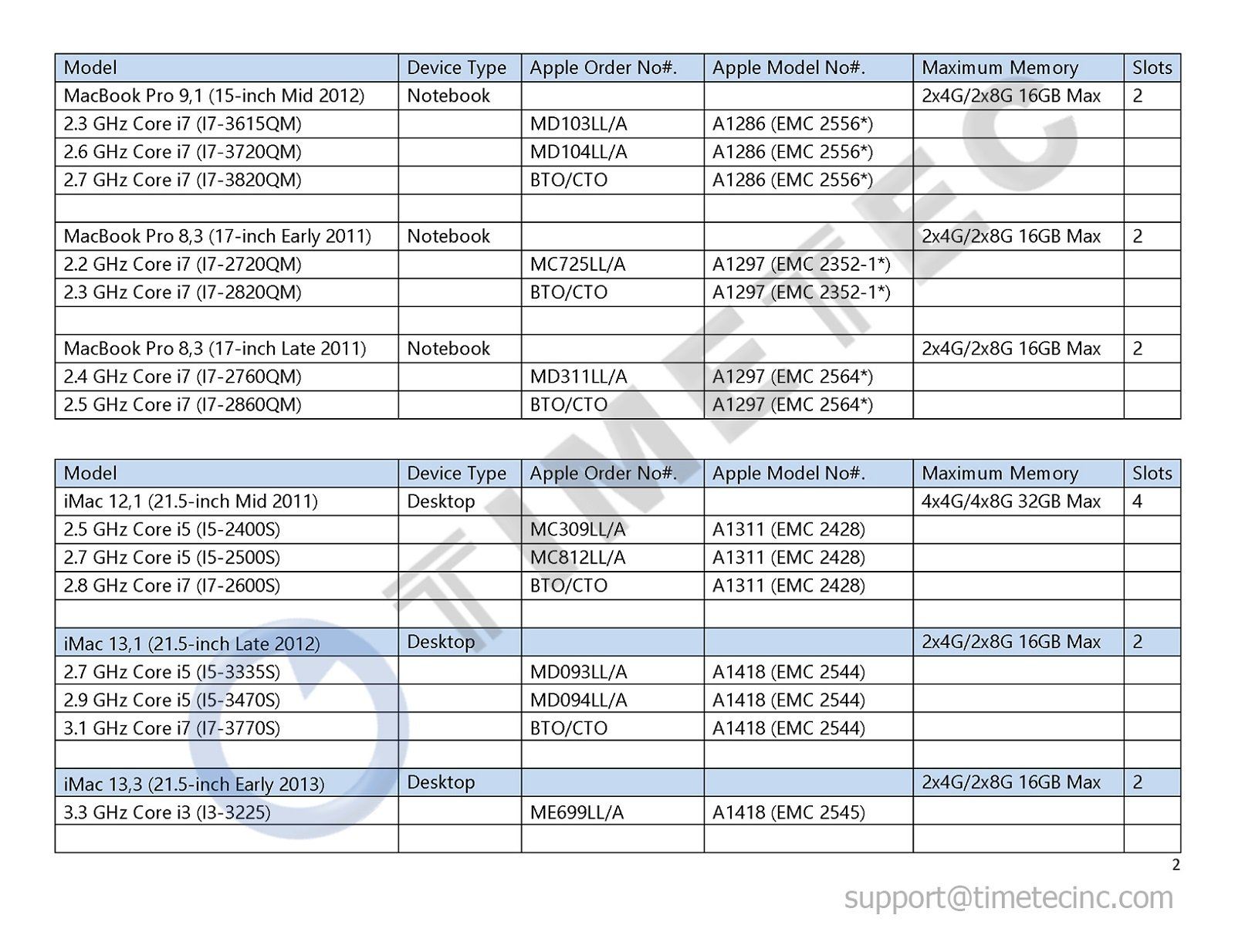 Timetec Hynix IC Apple 16GB Kit (2x8GB) DDR3L 1600MHz PC3L-12800 SODIMM Memory upgrade For MacBook Pro13-inch/15-inch Mid 2012, iMac 21.5-inch Late 2012/ Early/Late 2013(16GB Kit (2x8GB)) by Timetec (Image #3)
