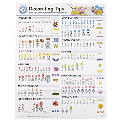 image relating to Printable Tip Chart called WILTON DECORATING Idea POSTER 909-192