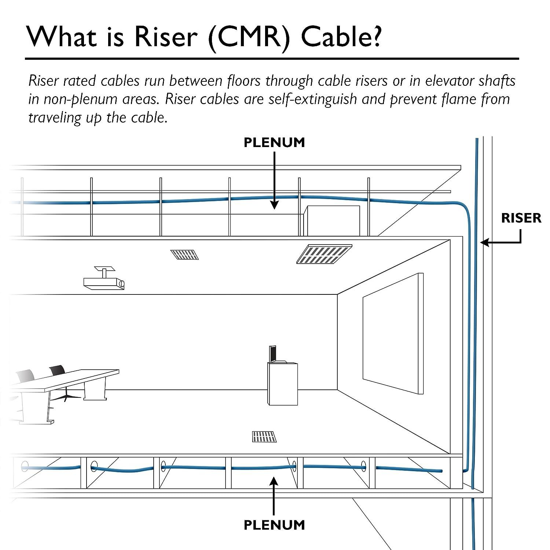 Cat6 Wiring Diagram Riser - Basic Wiring Diagram •
