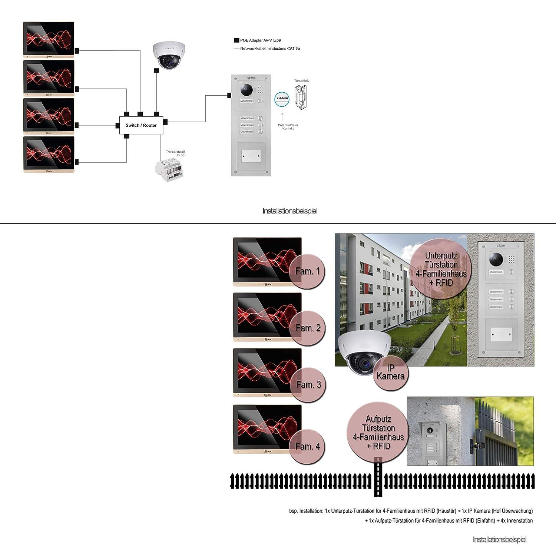 Erweiterbarkeit Goliath IP Videosprechanlage Mehrfamilienhaus