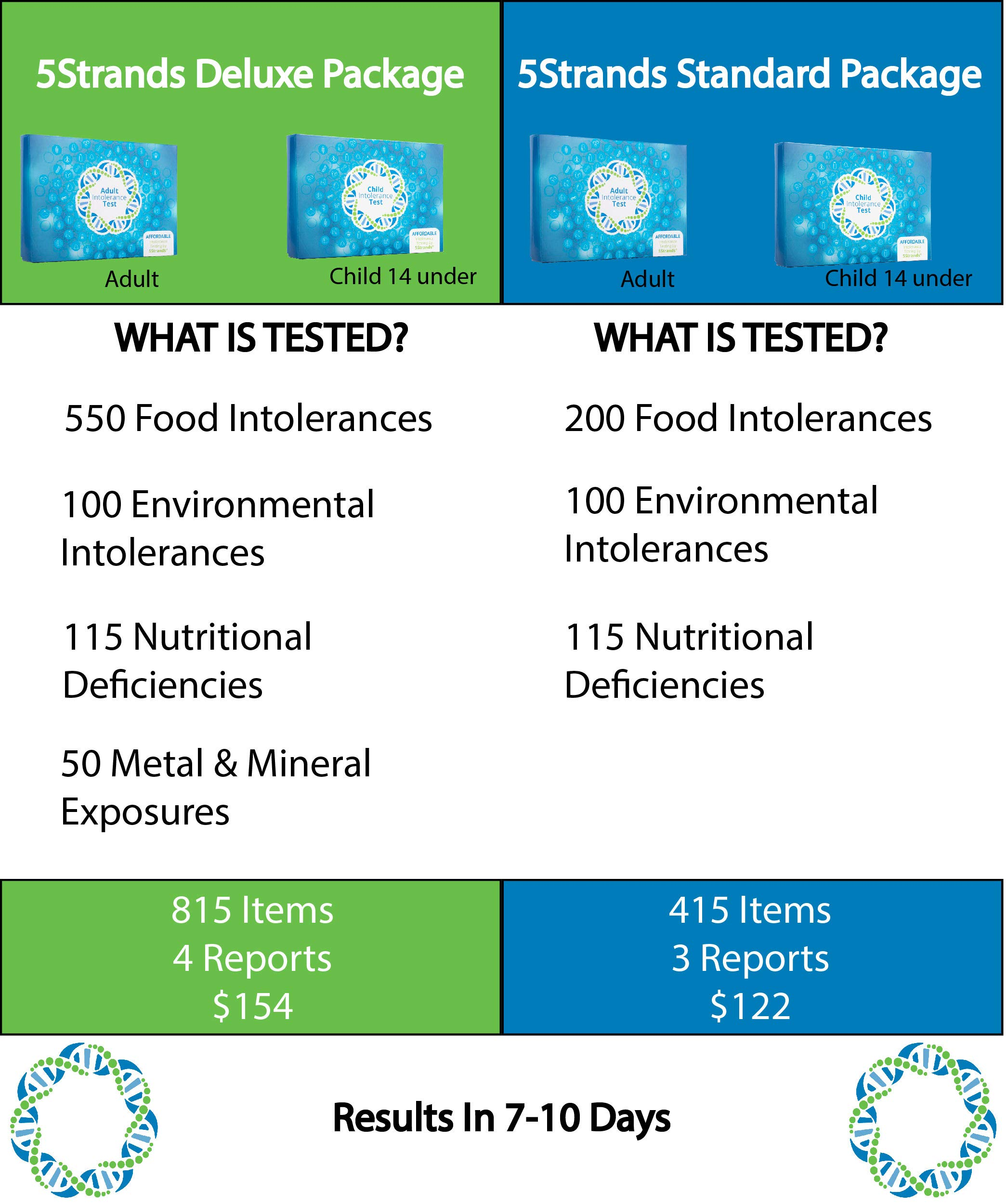5Strands | Affordable Allergy & Intolerance Adult Test | at Home Environmental & Food Intolerance Kit | Tests for Over 350 Sensitivities & Allergens | Hair Analysis | Results in 1-2 Weeks | 1 Pack