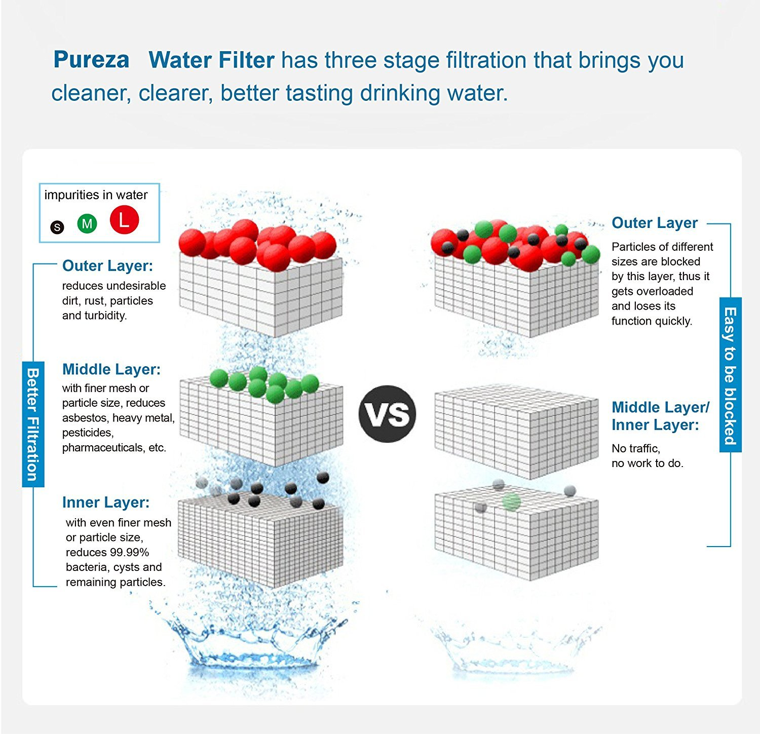 Pureza WF3CB Water Filter - Compatible with WF3CB, Pure Source 3 Refrigerator Water Filter, Pack of 3 by Pureza filters (Image #7)