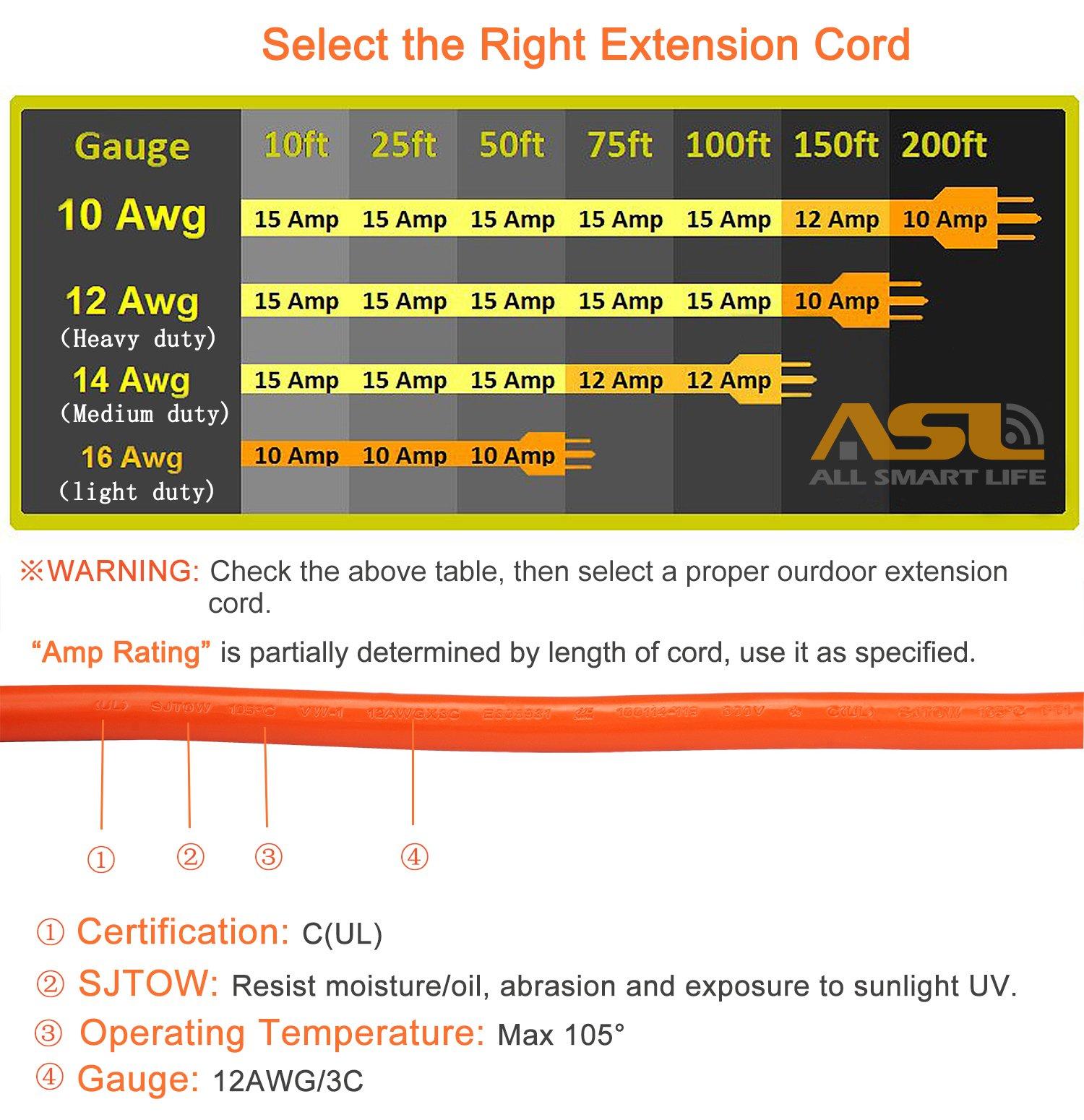 Ungewöhnlich 12 Awg Kabel Ampere Galerie - Elektrische Schaltplan ...