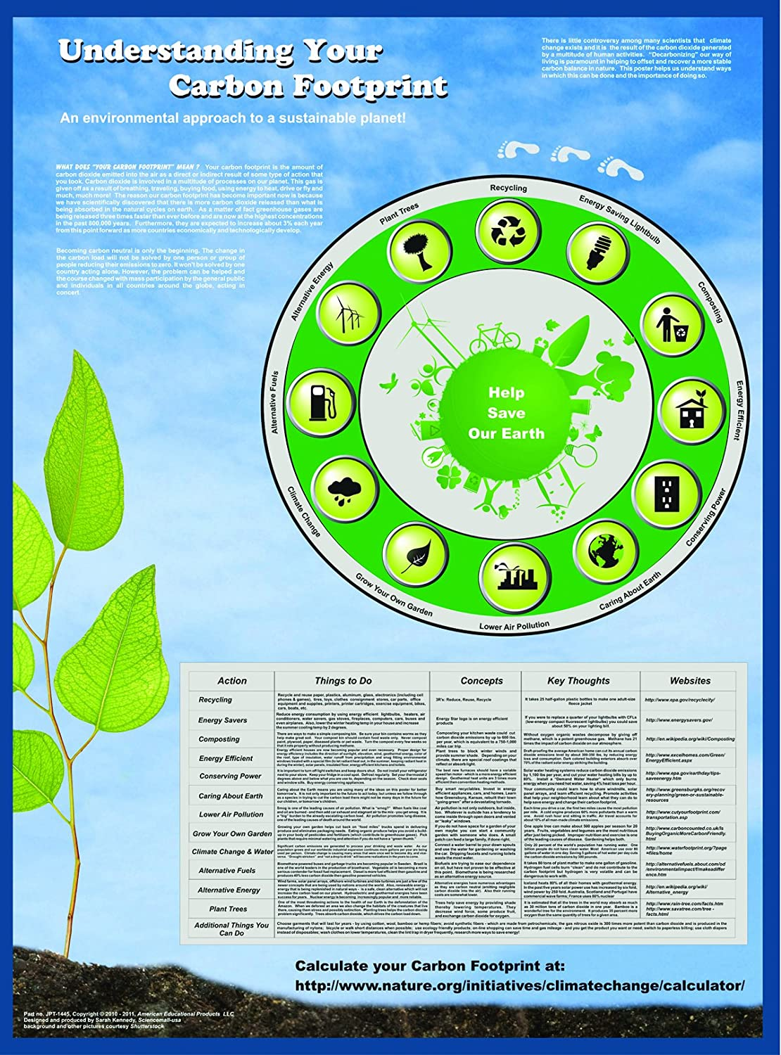 "Top American Educational Understanding Your Carbon Footprint Poster, 38"" Length x 26-1/2"" width supplier"