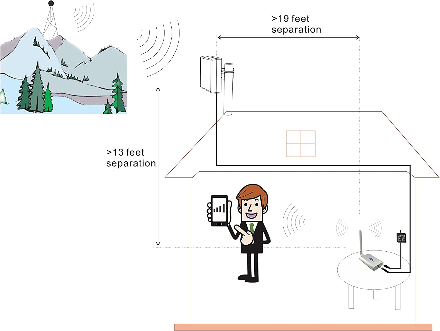 4G LTE AT/&T T-Mobile 65dB 700MHz Cell Phone Signal Booster for Home and Office Band 12//17 FDD LTE Mobile Phone Signal Amplifier Including 45 Feet RG58 Cable Repeater Full Kit