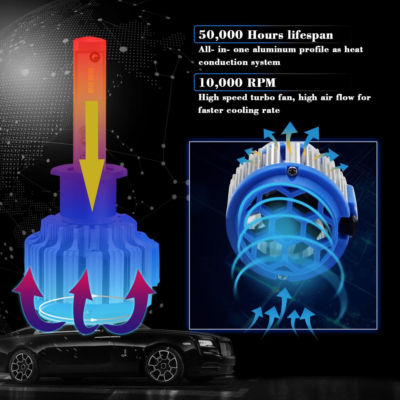 Win Power Kit de conversión todo en uno con bombillas LED CREE para faros delanteros - H1 - 7200 lm, 70 W, 6000 K, luz blanca fría - Pack de 2: Amazon.es: ...