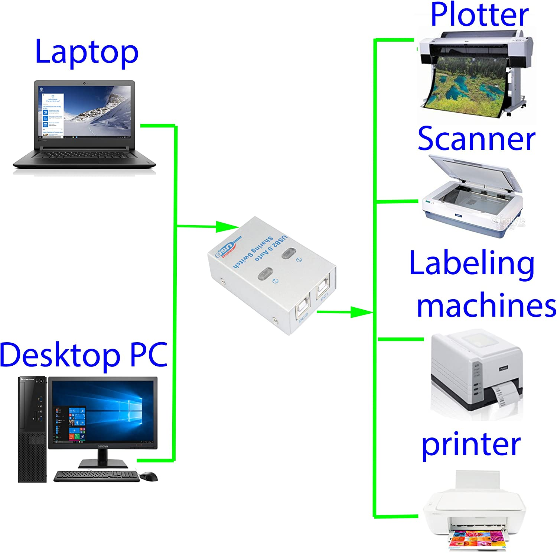 NC XQIN - Conmutador USB para Impresora (2 entradas y 1 Adaptador de Salida para Dos computadoras): Amazon.es: Electrónica