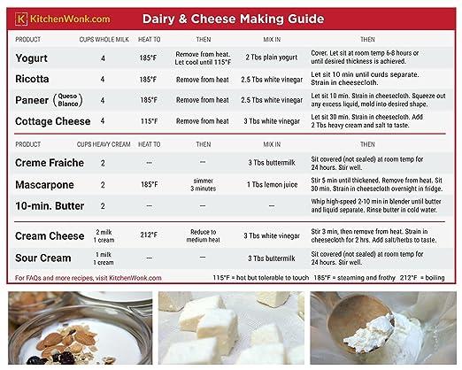 Hacer queso y yogur Making guía imán para nevera | hacer yogur ...
