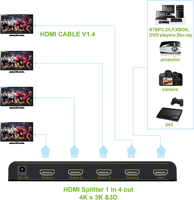 HDMI Splitter, EAKAI 4K x 2K Motorizado Divisor HDMI de 4 Puertos ...