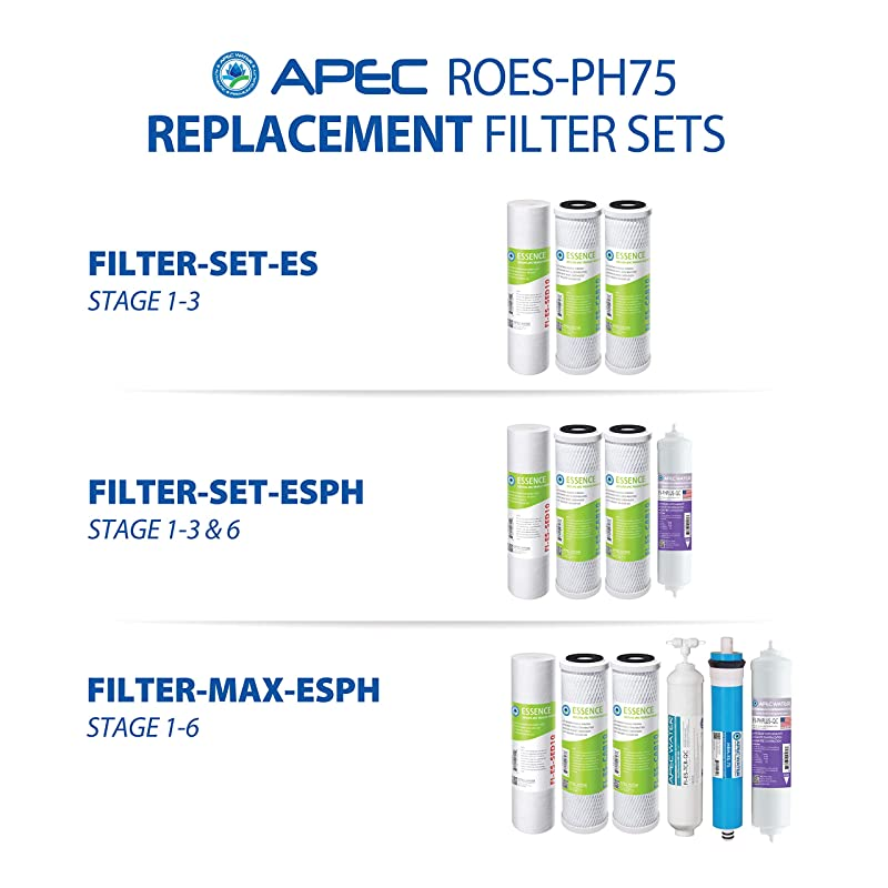 APEC Water ROES pH+ 75 - Filters replacement set
