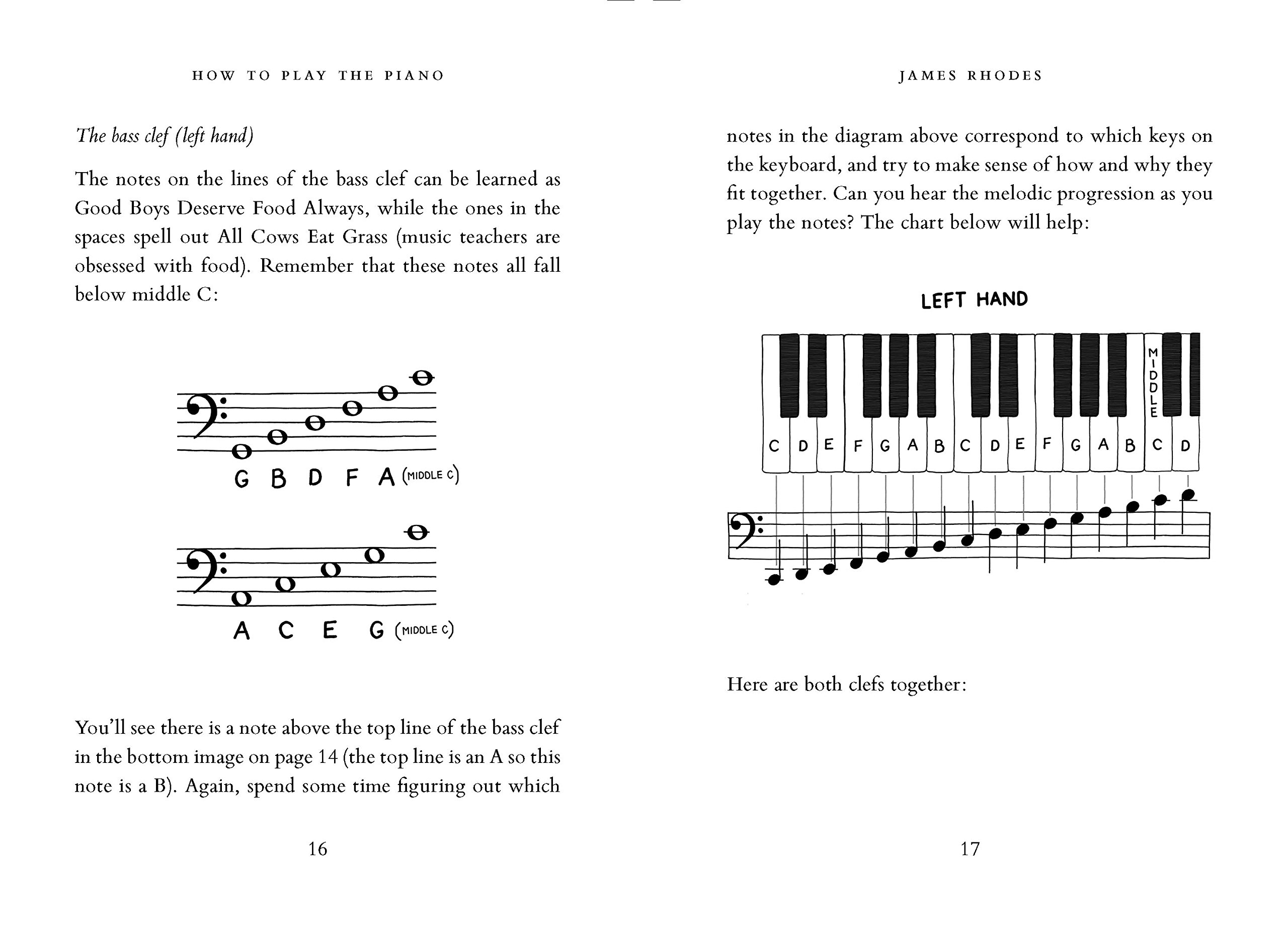How To Play The Piano: Amazon.es: Rhodes James, Rhodes James ...