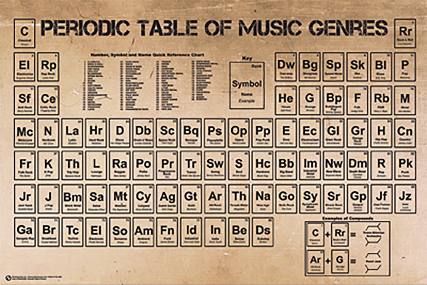 Amazon poster service periodic table of music poster 24 inch amazon poster service periodic table of music poster 24 inch by 36 inch posters prints urtaz Image collections