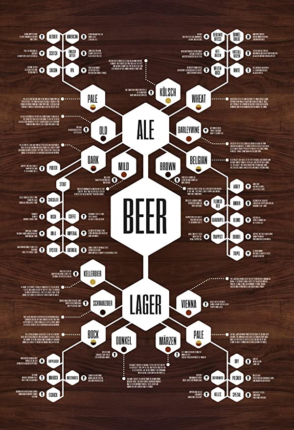 Crate Style Beer Poster