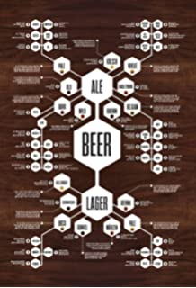 Amazon nmr 24155 periodic table of beer styles decorative beer poster urtaz Image collections