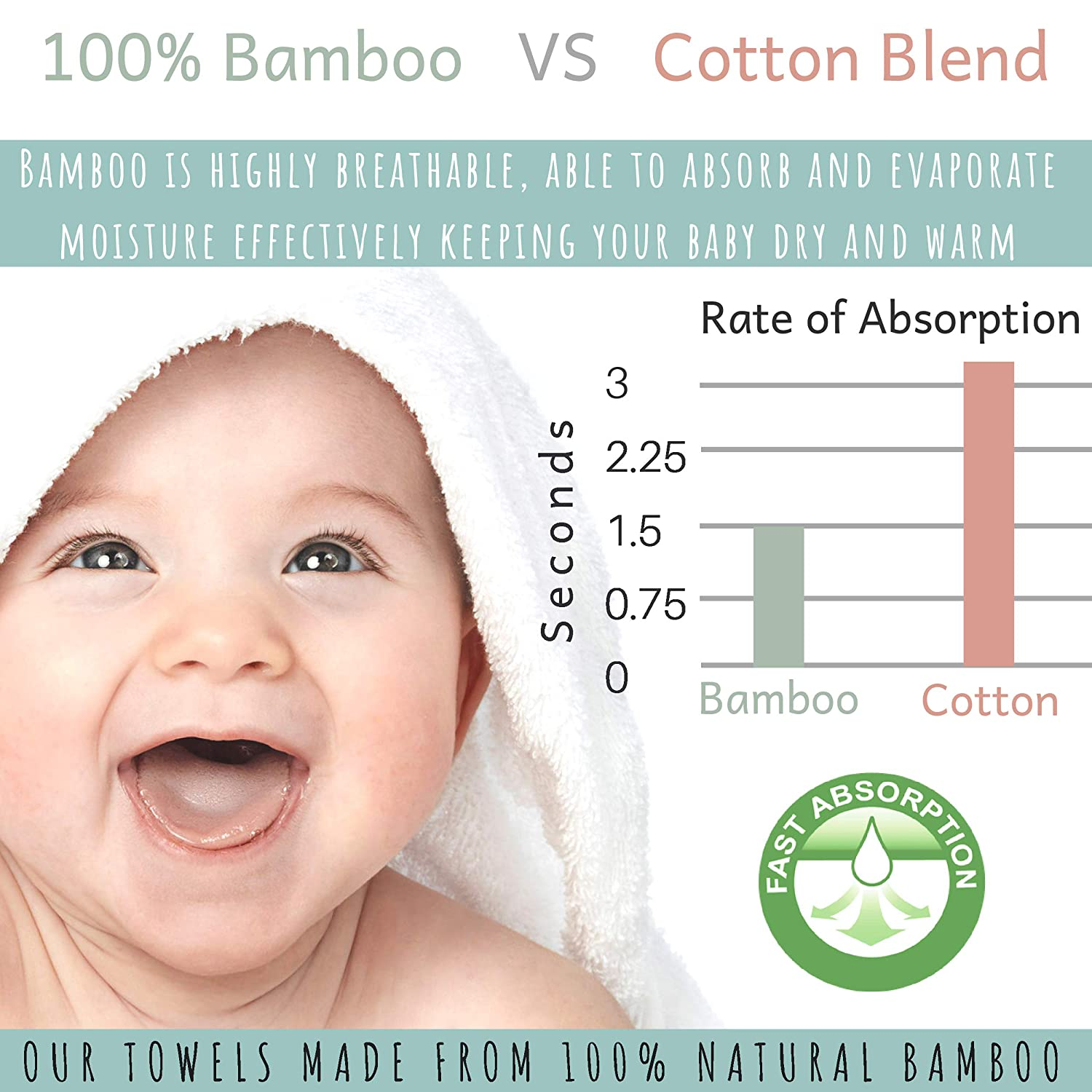 Organic Bamboo Baby Hooded Towel   Ultra Soft and Super Absorbent Toddler Hooded Bath Towel with Cute Lamb Face Design   Great Infant/Newborn Shower Present for Boy or Girl
