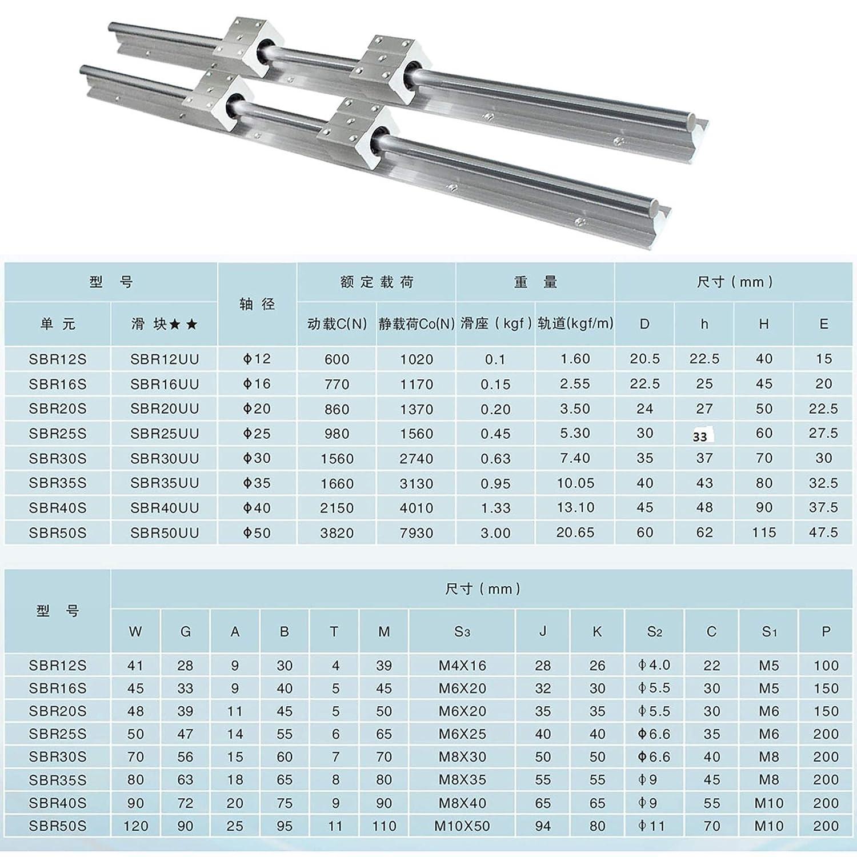 1 SBR16-1500mm 16mm fully supported linear rail shaft rod+2 SBR16UU CNC
