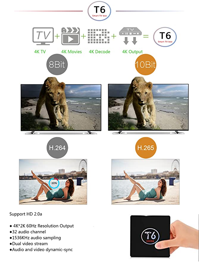 Android TV Box 6.0 OS Smart Box 1G/8G YouFu Support Una Quad-Core 64bit Cortex-A53 / 4K*2K Full HD 1080P/ Wi-Fi 2.4G H.265 DLNA Miracast Set-top Box