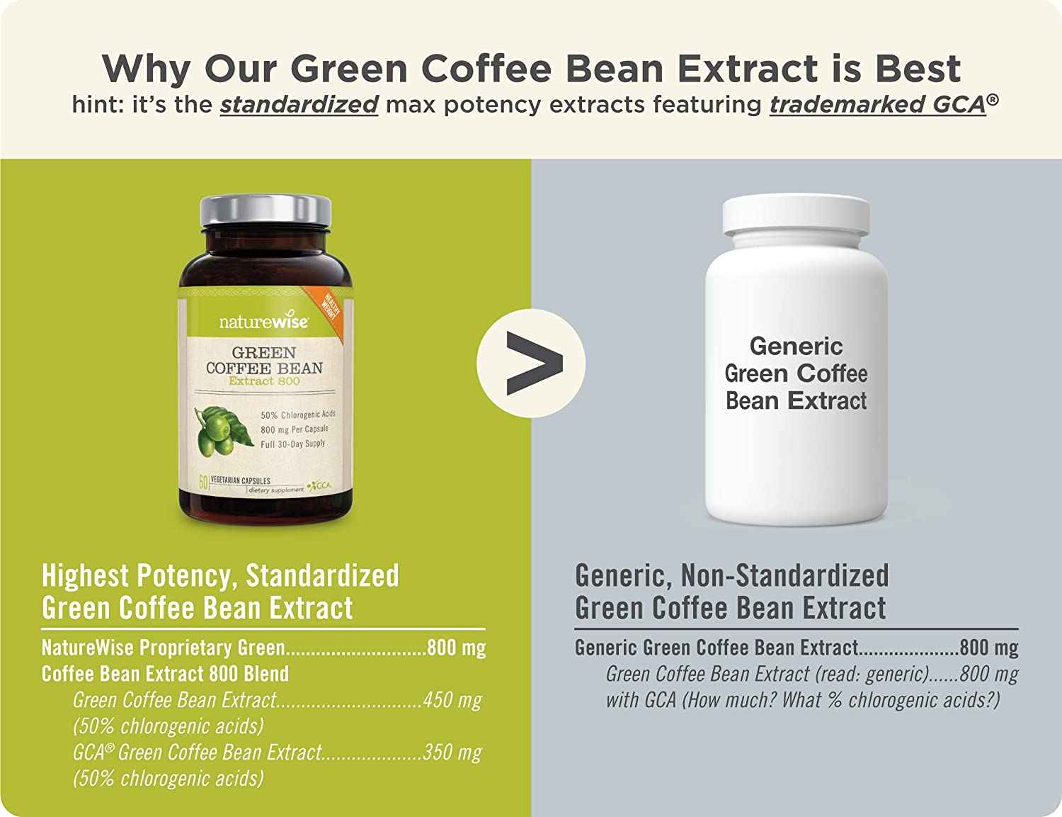 Amazon Com Naturewise Green Coffee Bean 800mg Max Potency Extract 50 Chlorogenic Acids Raw Green Coffee Antioxidant Supplement Metabolism Booster For Weight