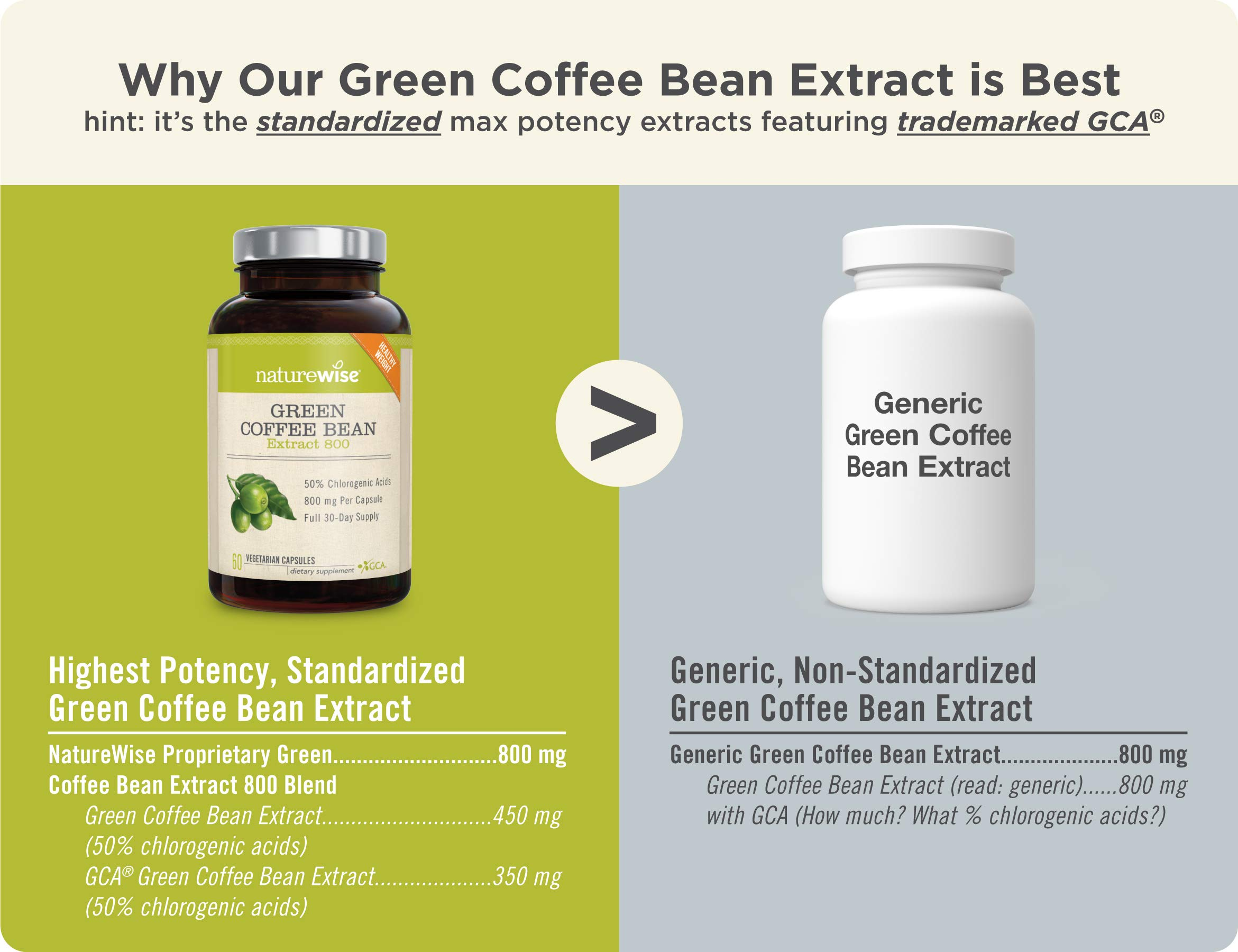 NatureWise Green Coffee Bean 800mg Max Potency Extract 50% Chlorogenic Acids | Raw Green Coffee Antioxidant Supplement & Metabolism Booster for Weight Loss | Non-GMO, Vegan, Gluten-Free [2 Month] by NatureWise (Image #2)