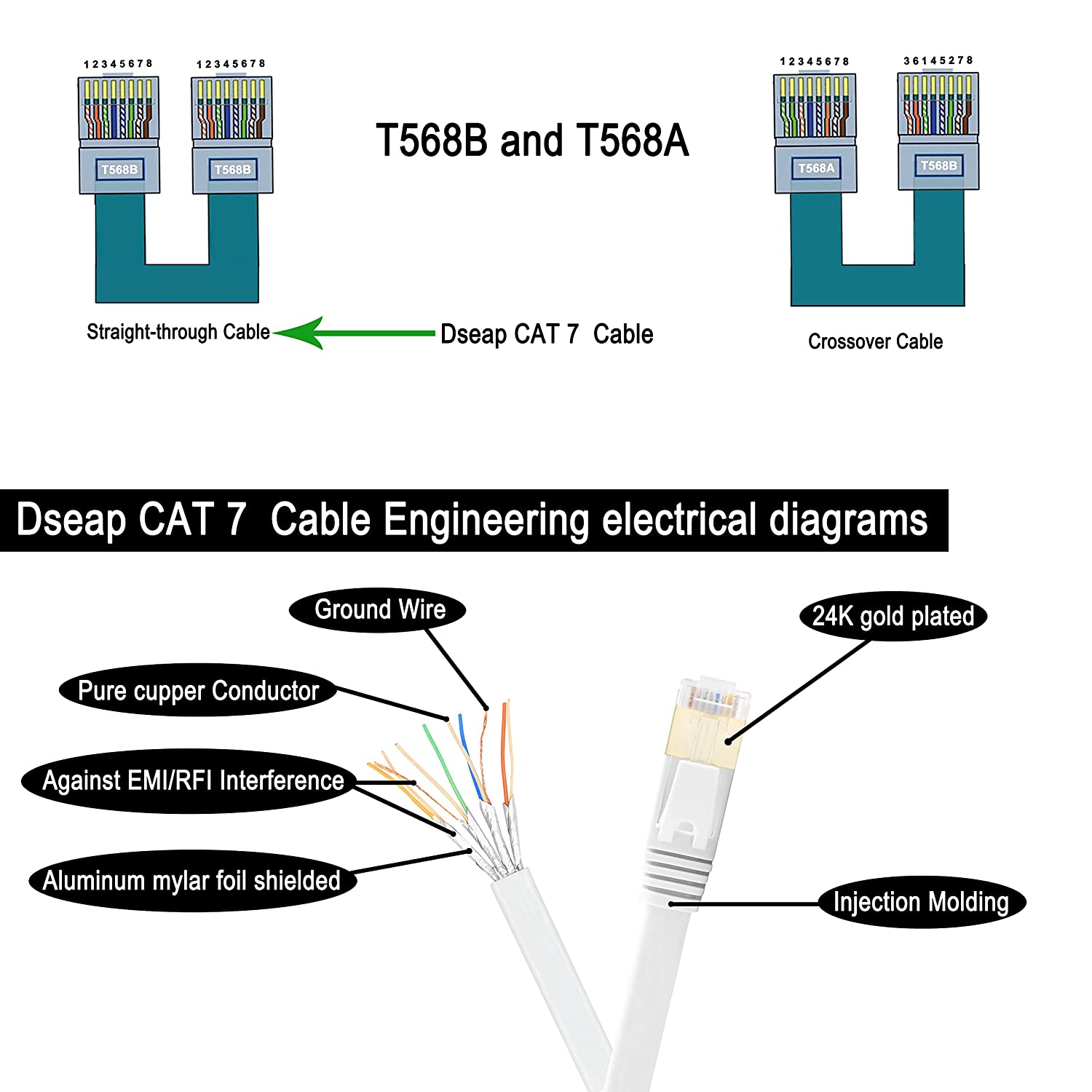 Cat 7 Wiring Diagram Detailed Schematics 4 Cable Amazon Com Dseap Flat Ethernet Patch Network Lan Wire