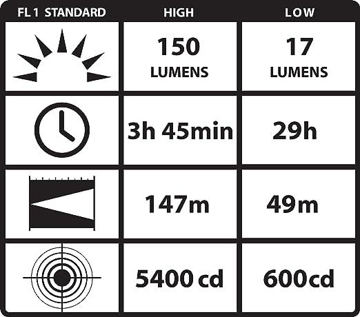 Orange Streamlight 88832 PolyTac 90 LED Flashlight with Gear Keeper 170 Lumens Streamlight Inc