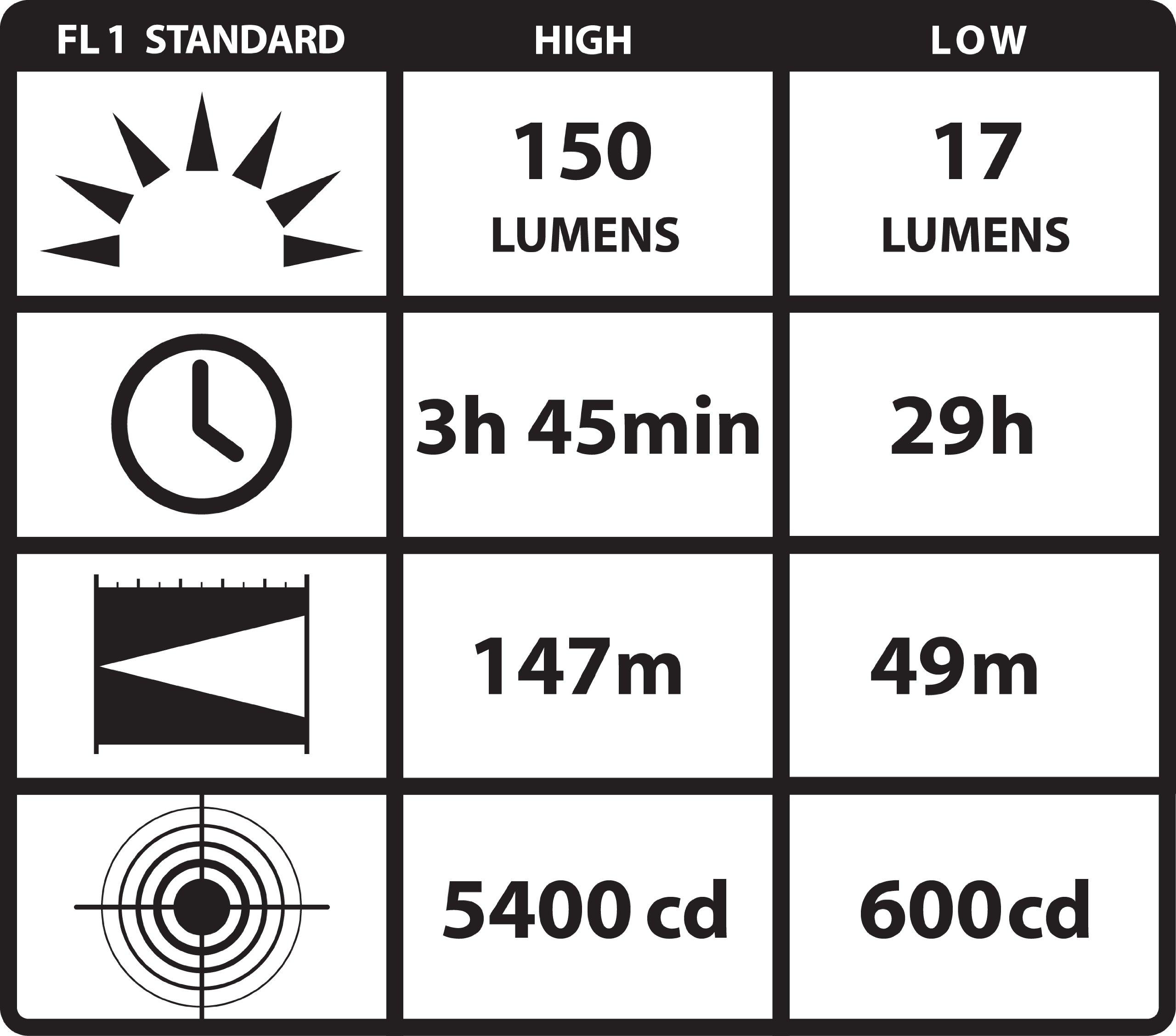 Streamlight 88832 PolyTac LED Flashlight with Gear Keeper, Orange - 170 Lumens