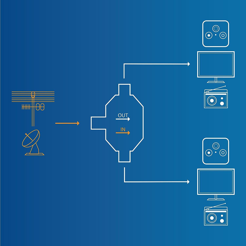 CSL - Distribuidor de Antenas Totalmente blindado ...