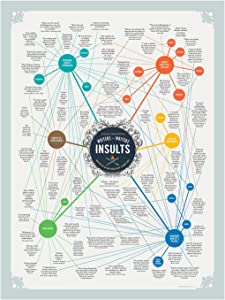 Insults Poster - Writers Insulting Writers - Famous Funny Literary Quotes - (18x24 in.)
