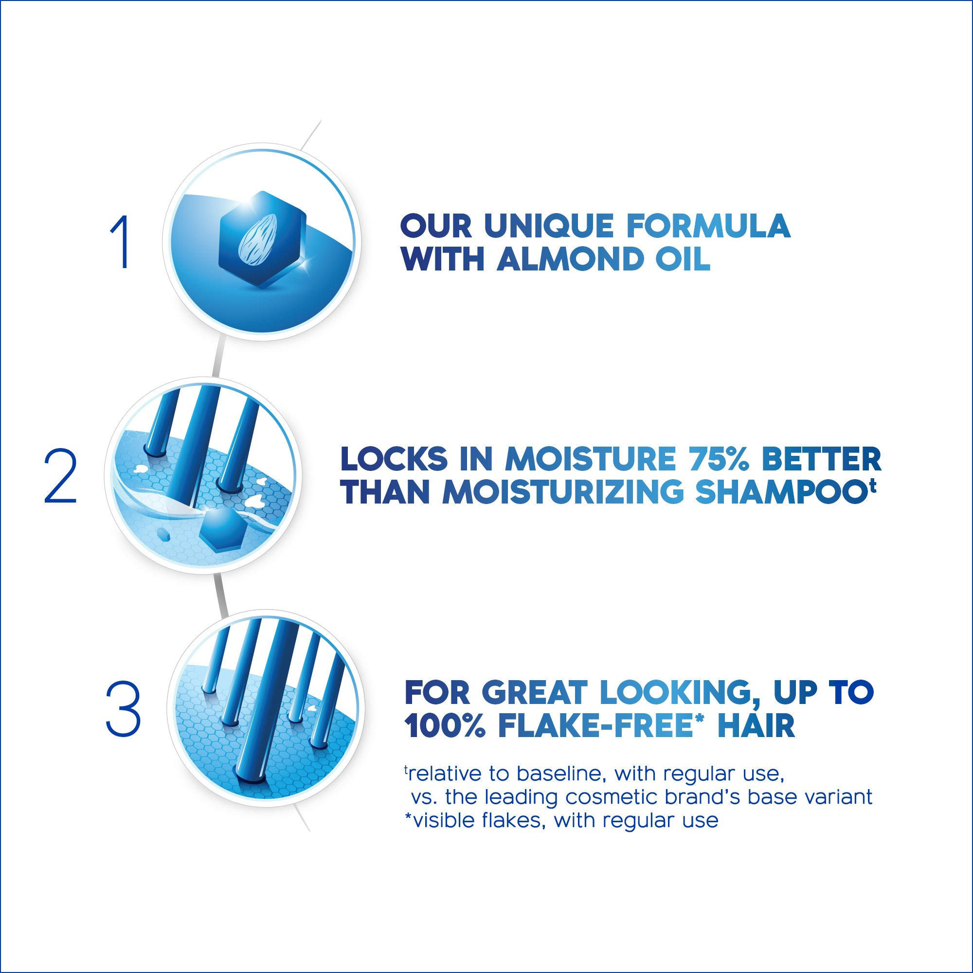 Head & Shoulders Dry Scalp Care with Almond Oil 2-in-1 Anti-Dandruff Shampo,23.7 ounce (Pack of 2) by Head & Shoulders (Image #3)