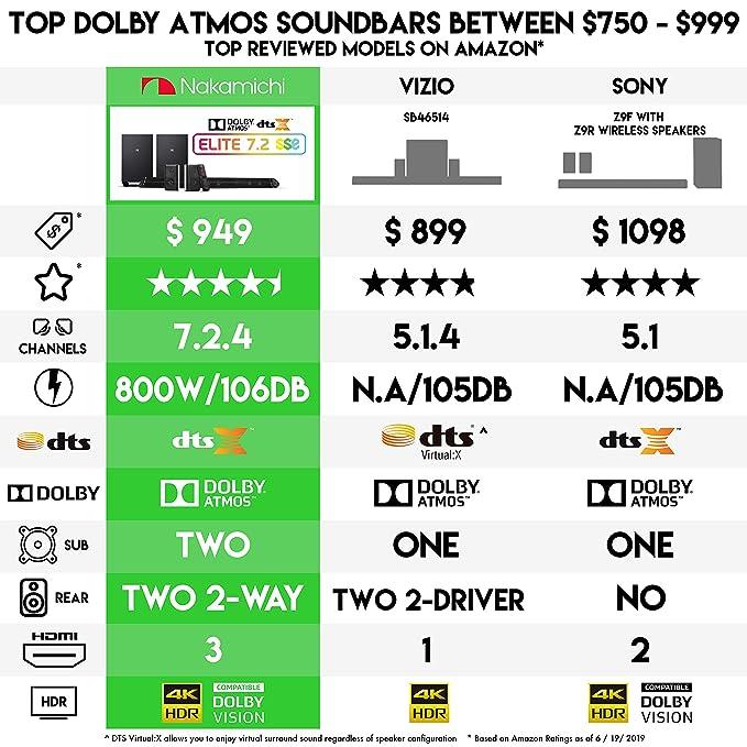 Nakamichi Shockwafe Elite 7 2 4Ch 800W Soundbar System with Dolby Atmos,  Dolby Vision, Dual 8