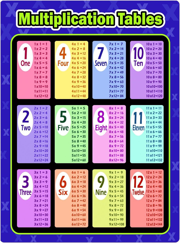 Mathep/ädagogisches Lernen Poster Charts Multiplikation Division Addition Subtraktion P/ädagogische Tabelle Diagramm Poster f/ür Schulklassenzimmer 18/×24 Zoll Kitabetty P/ädagogische Mathematik Poster
