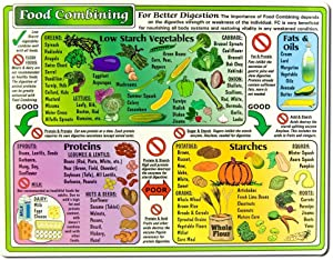 Helion Communications - Food Combining Chart - Reference Charts