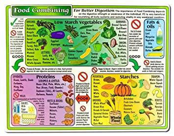picture regarding Food Combining Chart Printable named Helion Communications - Foods Combining Chart - Reference Charts