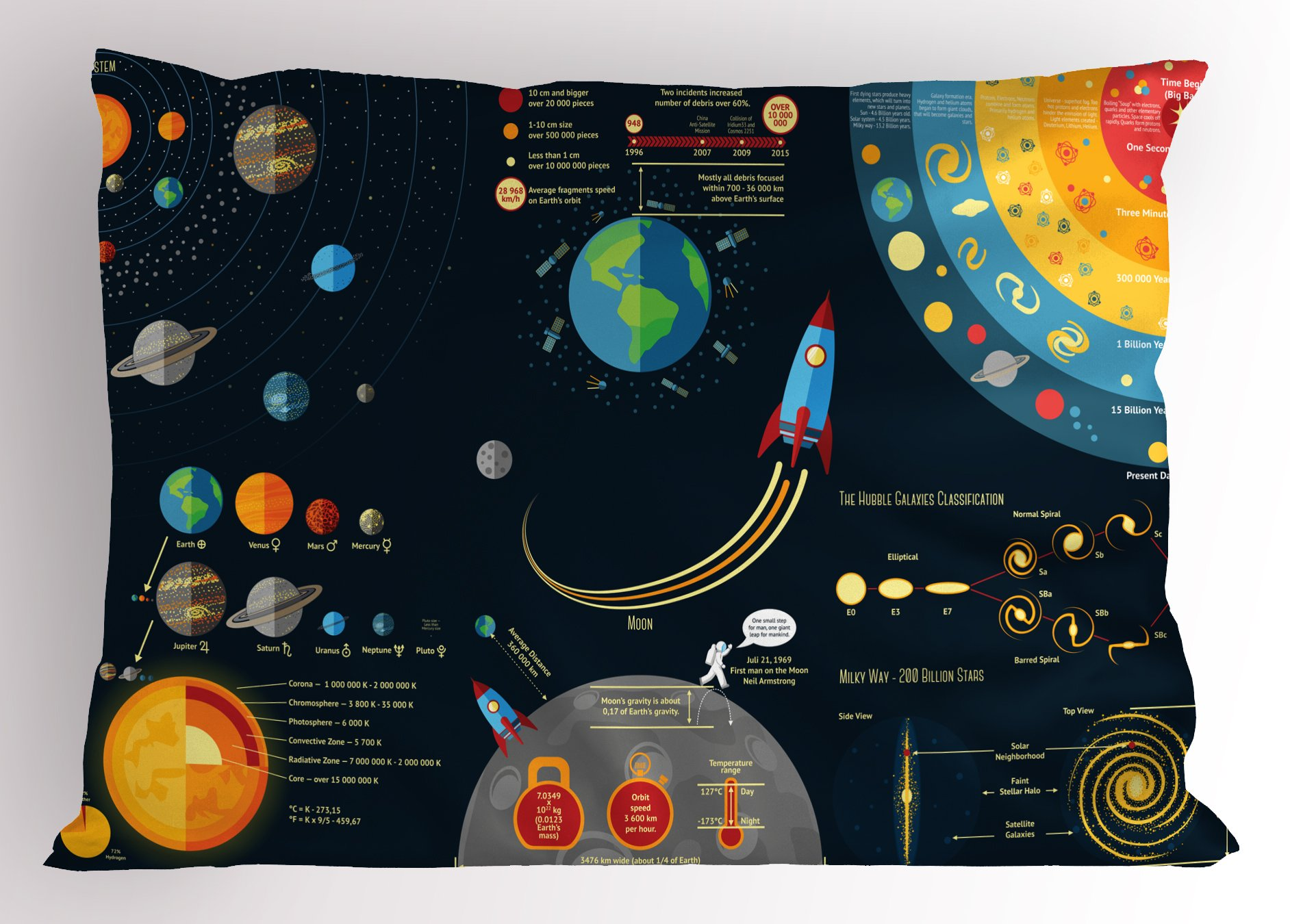 Lunarable Galaxy Pillow Sham, Composition of Universe Infographics as Solar System Planets Sun and Moon Big Bang, Decorative Standard Size Printed Pillowcase, 26 X 20 inches, Multicolor