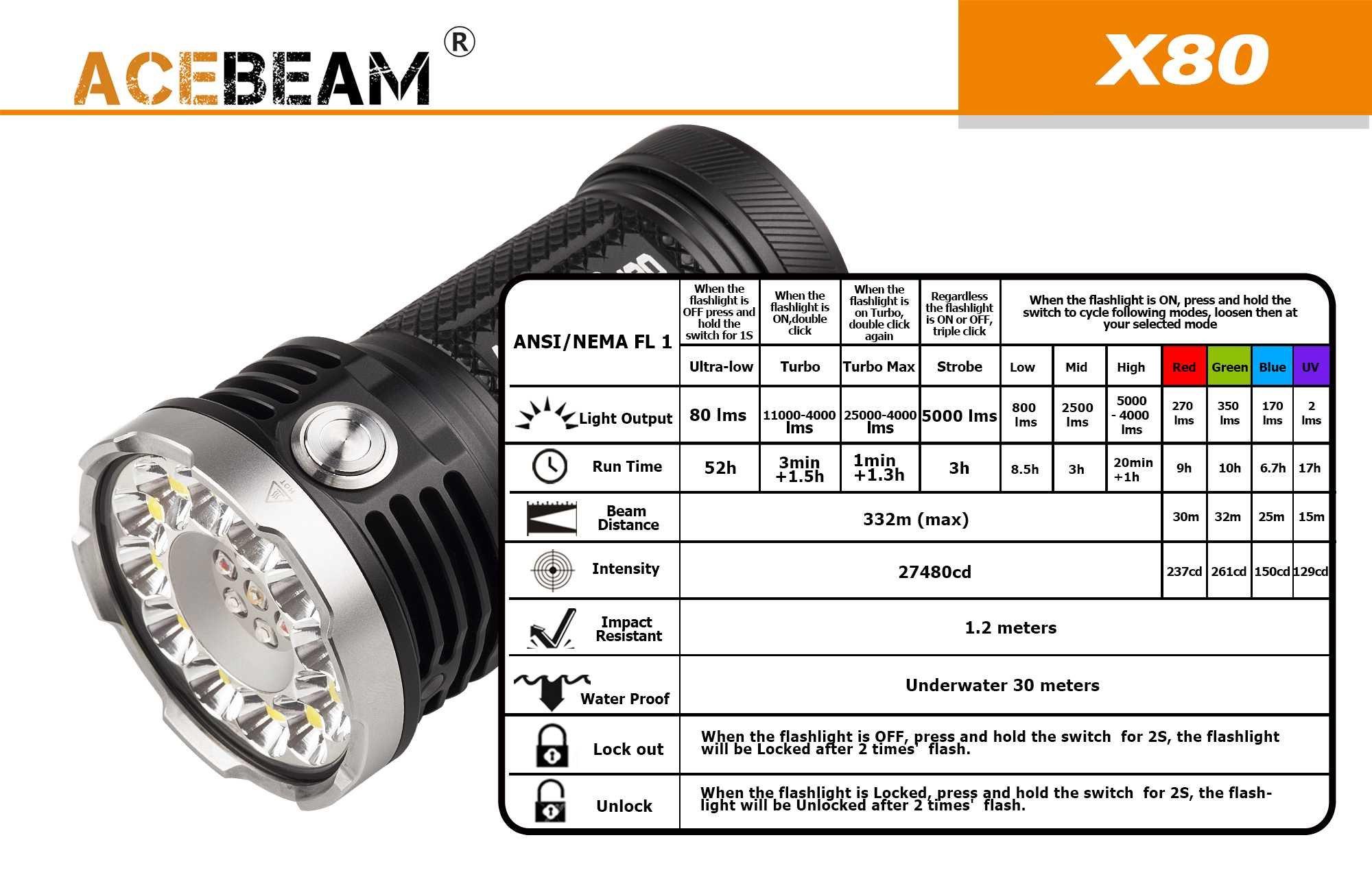 ACEBEAM X80 LED Flashlight 12x Cree XHP50.2 25000 Lumens 5-color Light Beam Flashlights Included 4 3100mah Batteries by Acebeam (Image #8)
