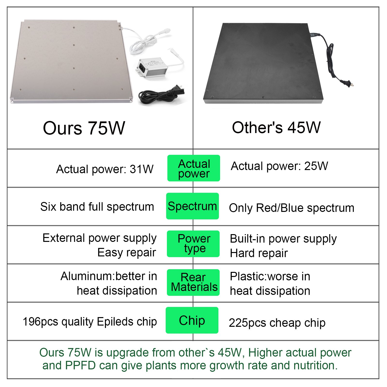 LED Grow Light for Indoor Plants,YGROW Upgraded 75W Growing Lamp Light Bulbs with Exclusive Full Spectrum for Greenhouse Hydroponic Plants from Seeding to Harvest by YGROW (Image #6)